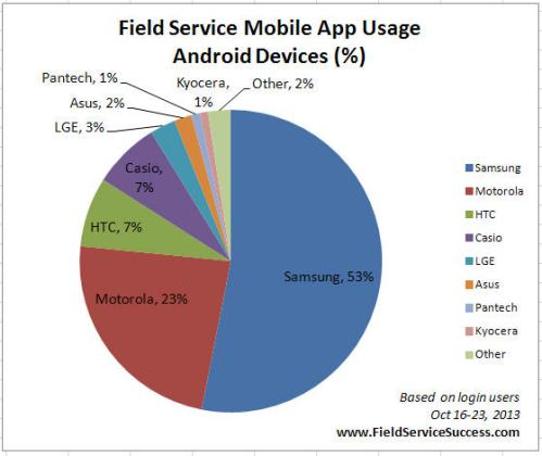 Popular Android Devices for Field Service Techs
